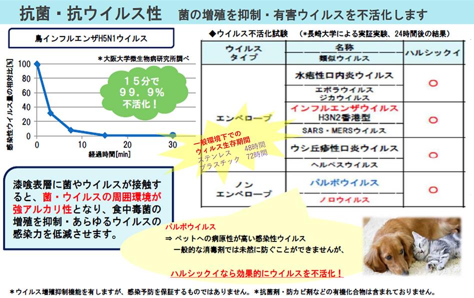 抗ウイルス・抗菌シート 機能・効果.png