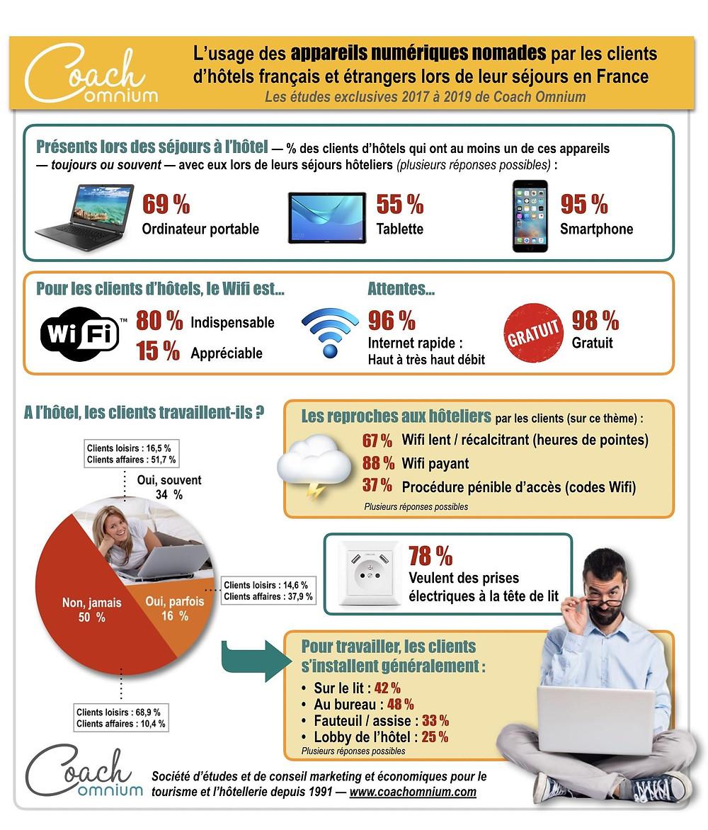 Infographie 2019 sur l'importance du wifi hôtelier Coach Omnium