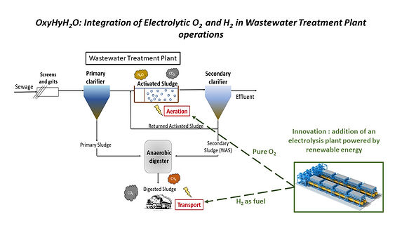 Integration of water electrolysis in wastewater treatment plant schematic