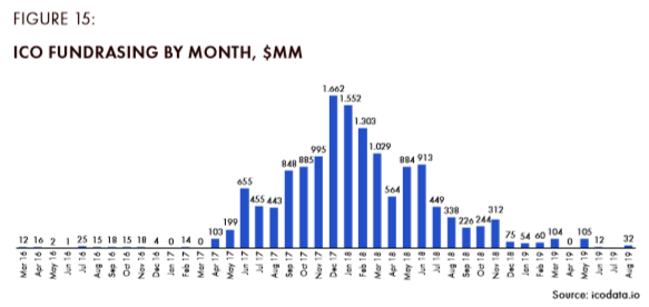 Figure 15 ICO fundrasing by month, $MM.png