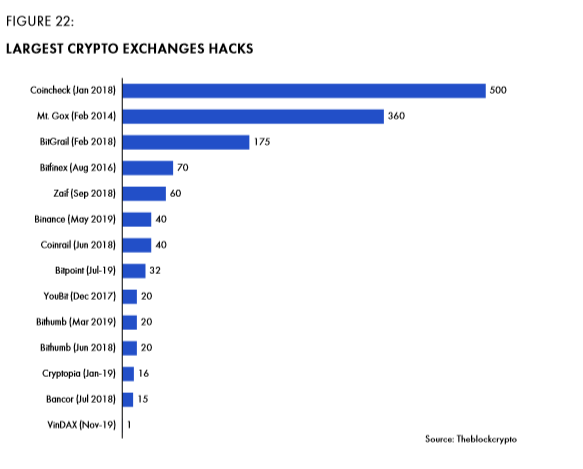 Figure 22 Largest crypto exchanges hacks.png
