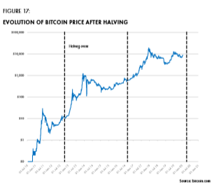Figure 17 Evolution of bitcoin price after halving.png