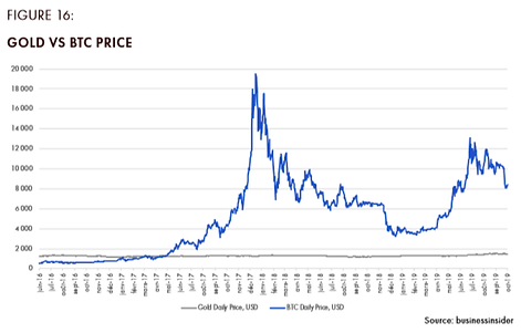 Figure 16 Gold vs BTC Price.png