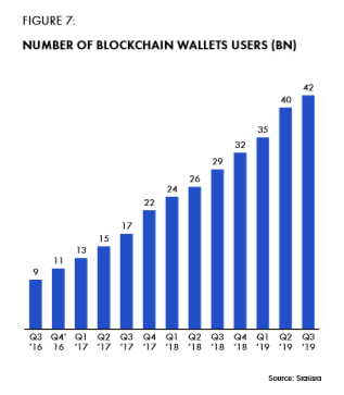 Figure 7: Number of blockchain wallets users.png
