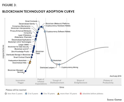 Figure 3: Blockchain technology adoption curve.png