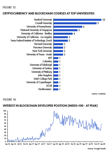 Figure 13: cryptocurrency and blockchain courses at top universities.png