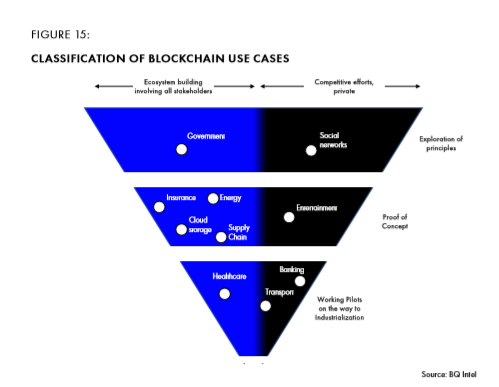 Figure 15 classification of blockchain use cases.png