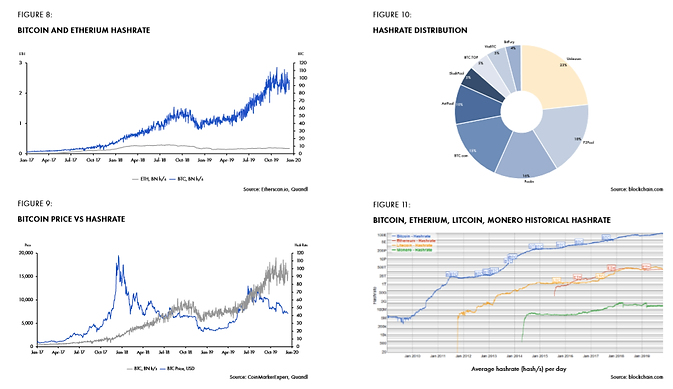 Figure 9: Bitcoin and etherium hashrate.png