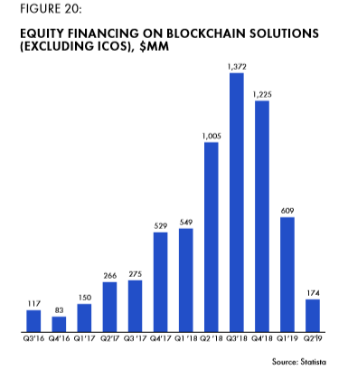 Figure 20 Equity Financing on blockchain solution (excluding ICOS), $MM.png