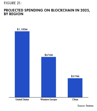 Figure 21 Projected spending on blockchain in 2025 by region.png
