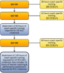 accred chart.png