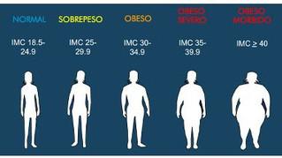 Obesidad y sobrepeso, enfermedades crónicas