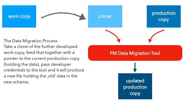 Data Migration Process with new tool