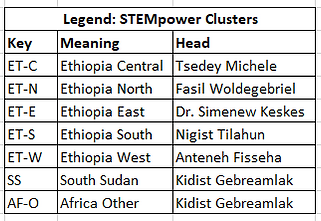 STEMpower Clusters.PNG