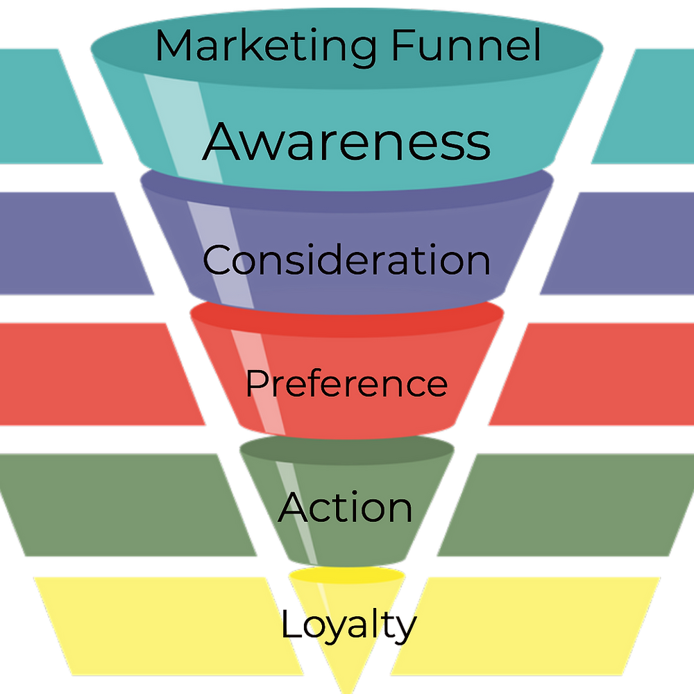 Marketing Funnel @ www.proma-nautiyal.com