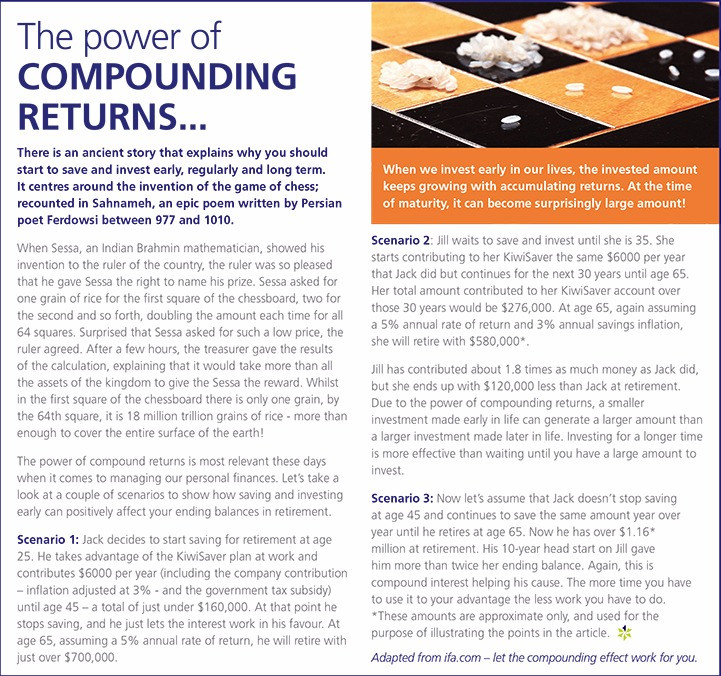 The power of COMPOUNDING RETURNS...