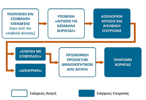 diadikasia_sxediou_Katigoria1_0.png