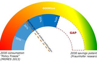 Εξοικονόμηση Ενέργειας - Στόχοι 2030