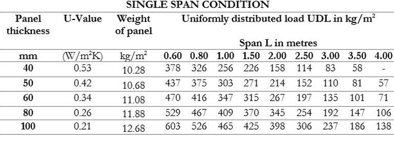 Wall Panel Single Span Condition.jpg