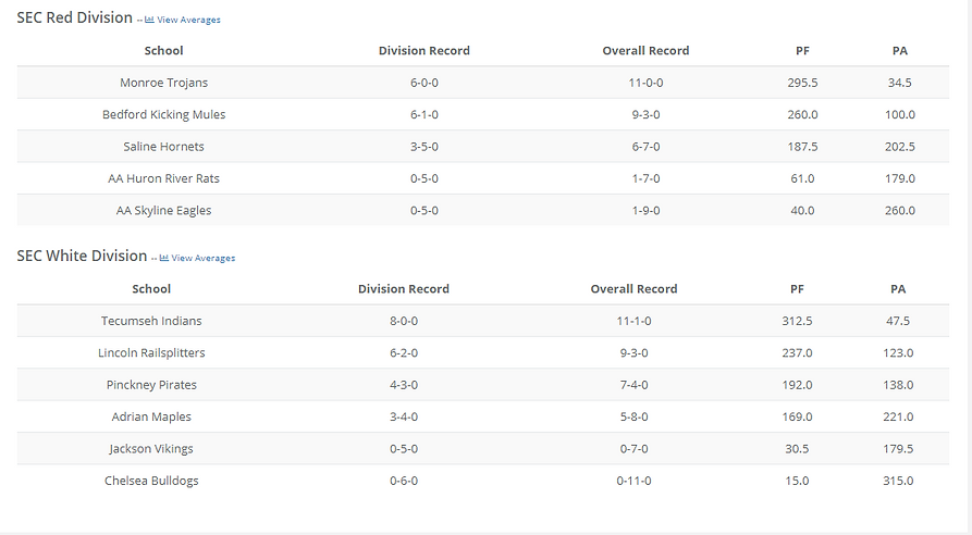girls standings 2.14.PNG