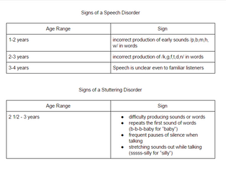 Spot the Signs of a Communication Disorder
