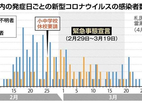 北海道 コロナ第2波警戒