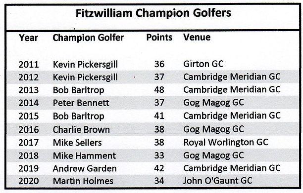 Fitz Champion Golfers 2011 - 2020.jpg