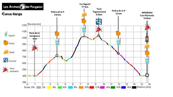 Perfil cursa llarga 2019.png