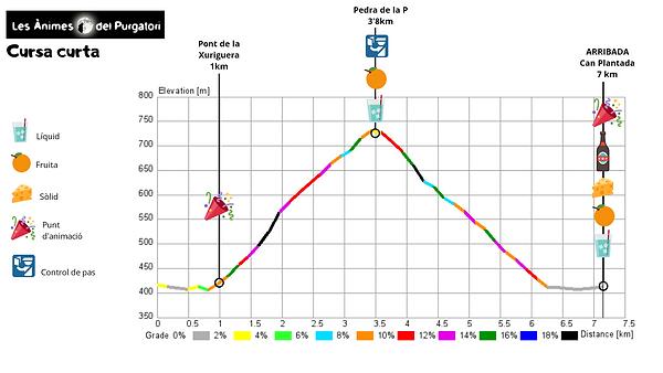 Perfil cursa curta 2019.png
