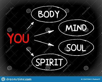 you-body-mind-soul-spirit-simple-map-hea