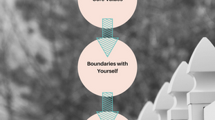 The Process for Setting Boundaries