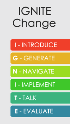 IGNITE Change six-step process