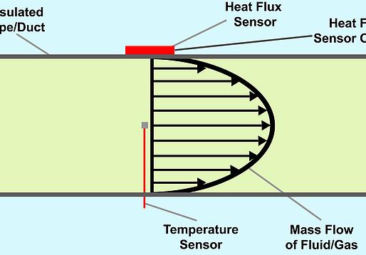 Non-Invasive Flow Velocity