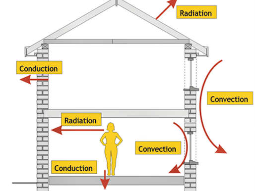 Thermal Monitoring of Buildings