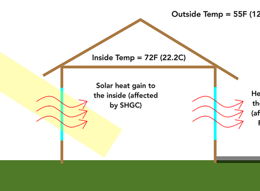 Measure Solar Heat Gain