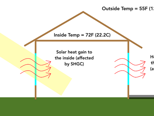 Measure Solar Heat Gain