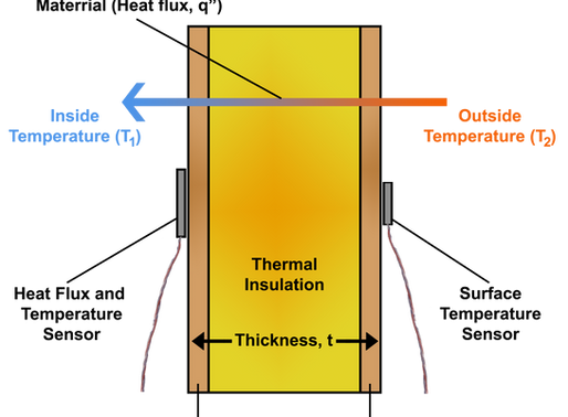 Measuring Thermal Insulation R-Value