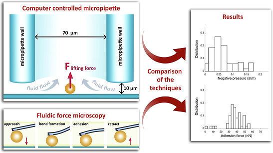 computer_controlled_micropipette_vs_Flui