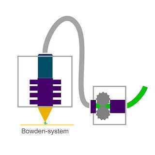 Bowden system.jpg