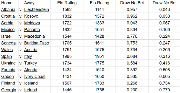 Elo Rankings - International Football | Home | StattoBets