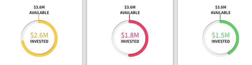 Amount of fund raised