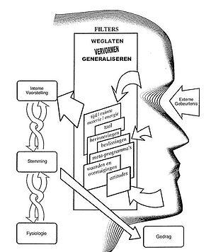 communicatiemodel.jpg