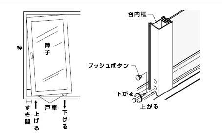 サッシ・網戸の開閉を確認する