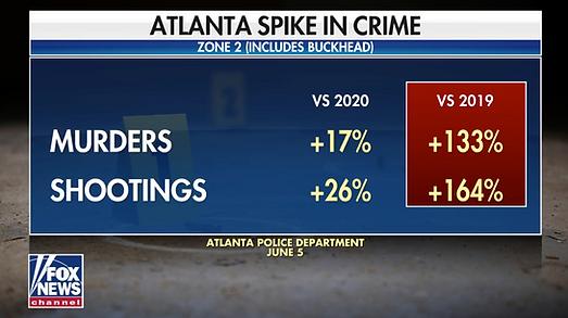 Buckhead Crime Stats with Fox News.png