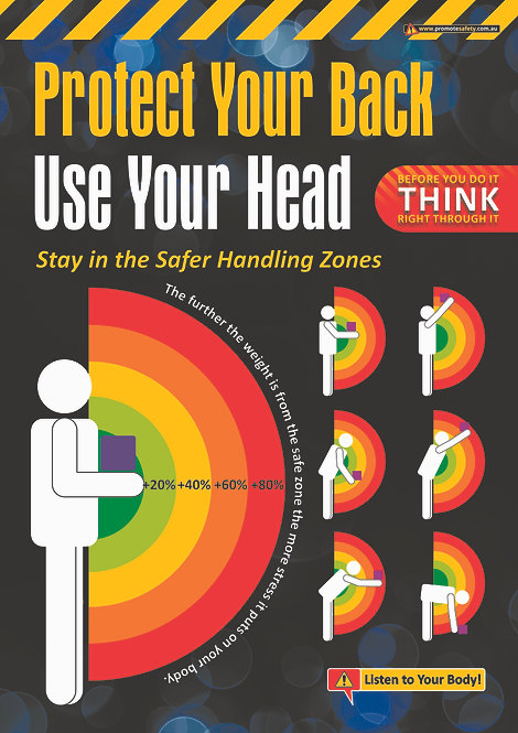 Protect Your Back Safer Handling Zones Safety Posters