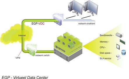 Espresso gridpoint - voor een flexibel virtueel datacenter