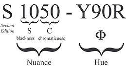 NCS-notation-1050-Y90R-eng.jpg