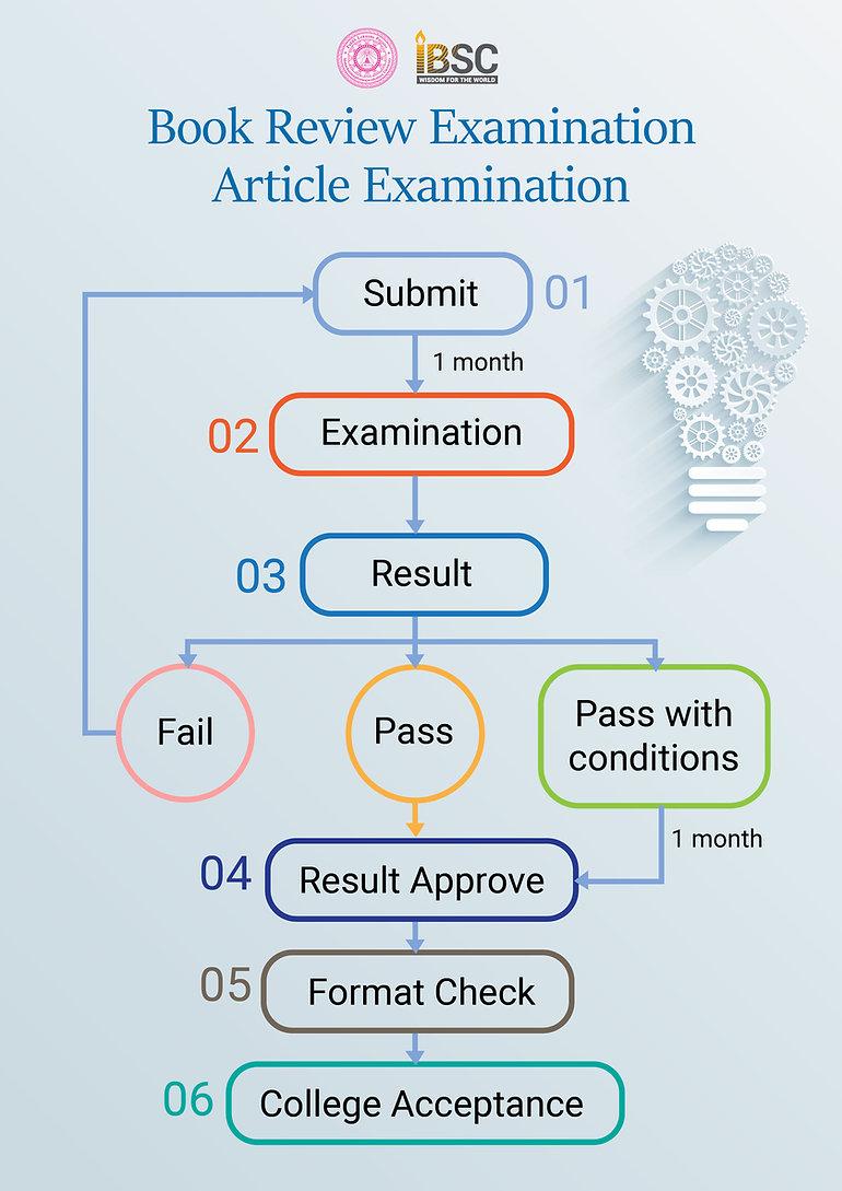 book review process-01.jpg
