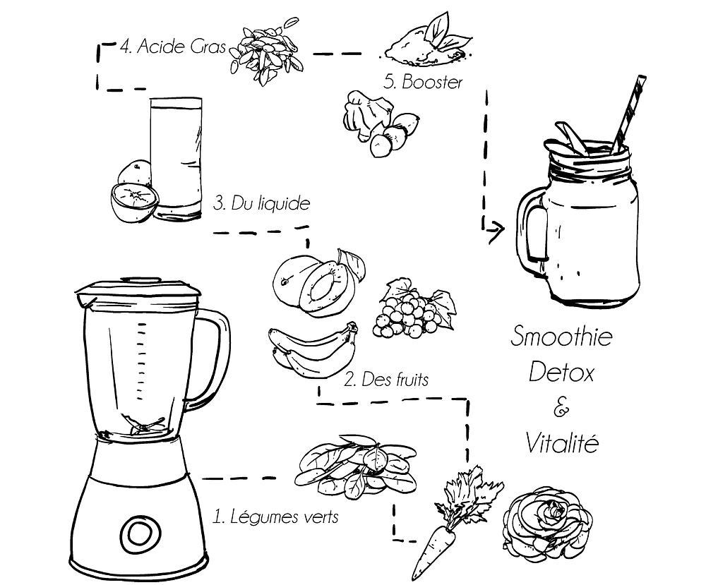 Smoothies recettes petits-dejeuner