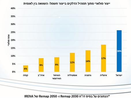 העתיד של ישראל הוא השמש? - היעדים עד 2030